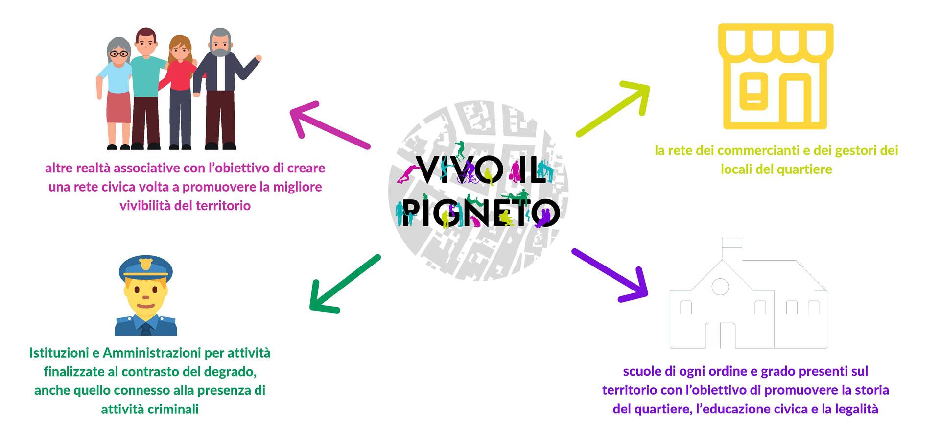 mappa-relazionale-vivo-il-pigneto
